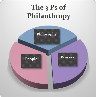 The 3 Ps of Philanthropy