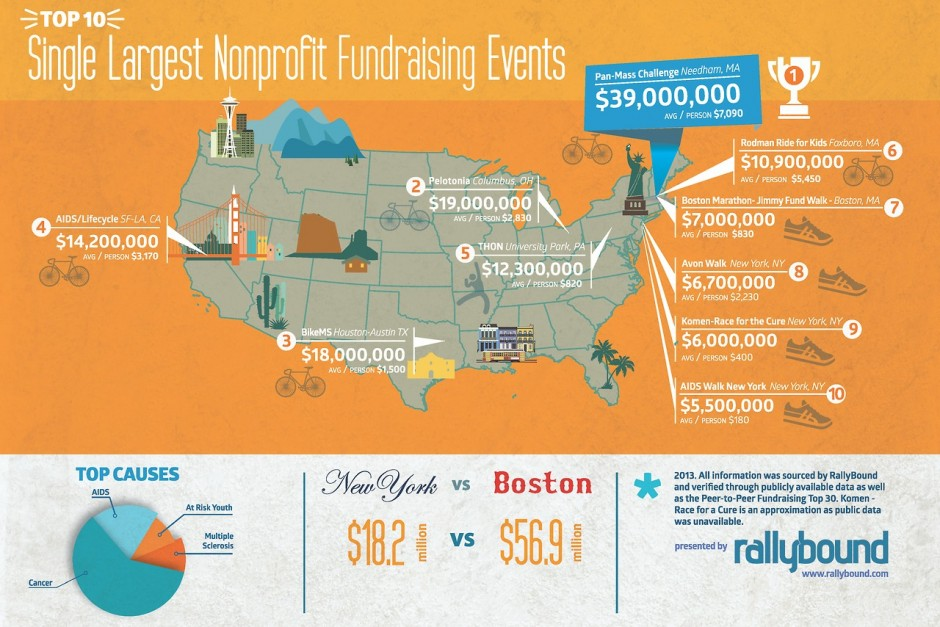 Top 10 Single Largest Nonprofit Fundraising Events